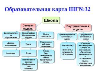 Образовательная карта ШГ№32 Школа Сетевая модель Внутришкольная модель Дополн