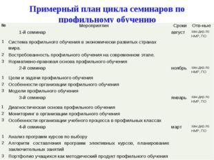 Примерный план цикла семинаров по профильному обучению №МероприятияСрокиОт