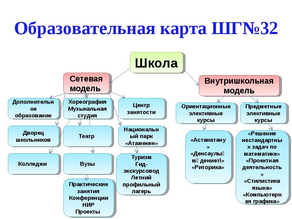 Образовательная карта ШГ№32 Школа Сетевая модель Внутришкольная модель Дополн...