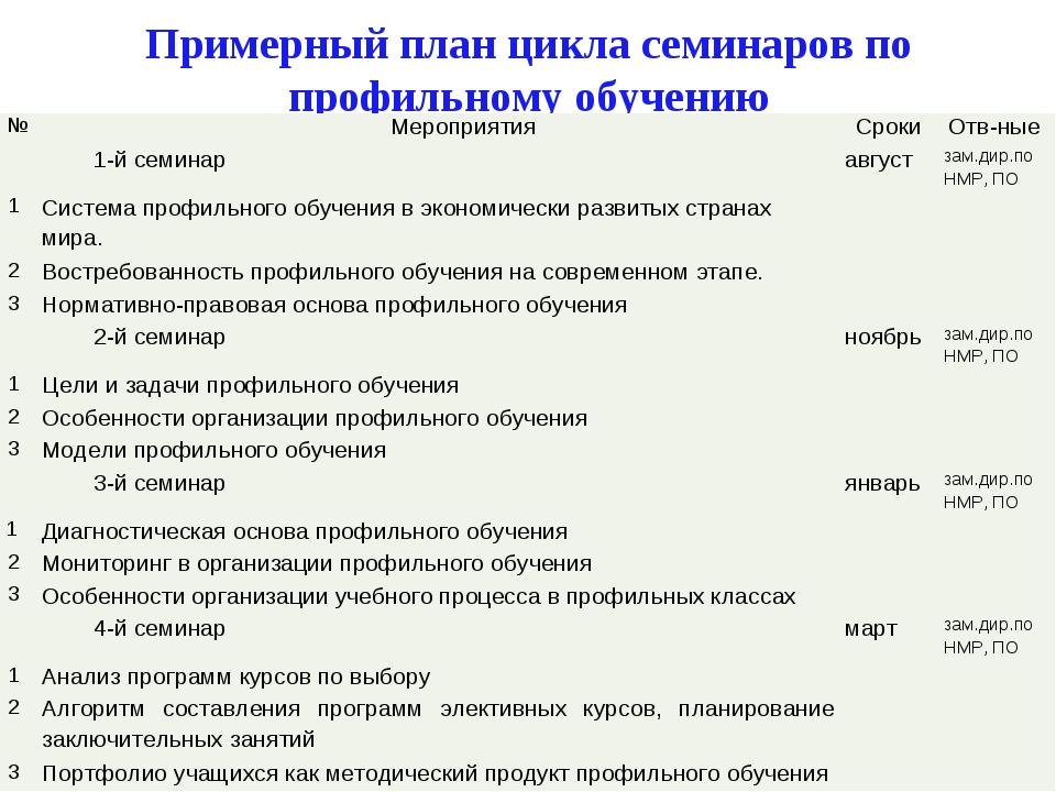 Примерный план цикла семинаров по профильному обучению №МероприятияСрокиОт...