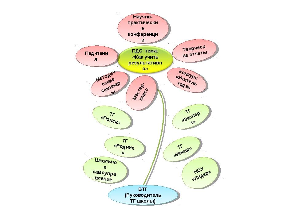 Педчтения Научно-практические конференции Творческие отчеты Конкурс «Учитель...