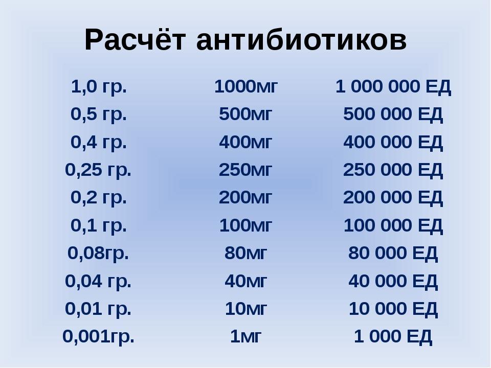 Расчёт антибиотиков 1,0 гр. 1000мг 1 000 000 ЕД 0,5 гр. 500мг 500 000 ЕД 0,4...