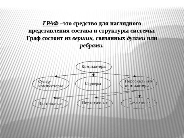 ГРАФ –это средство для наглядного представления состава и структуры системы....