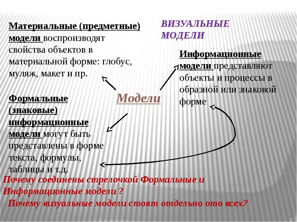 Формальные (знаковые) информационные модели могут быть представлены в форме...