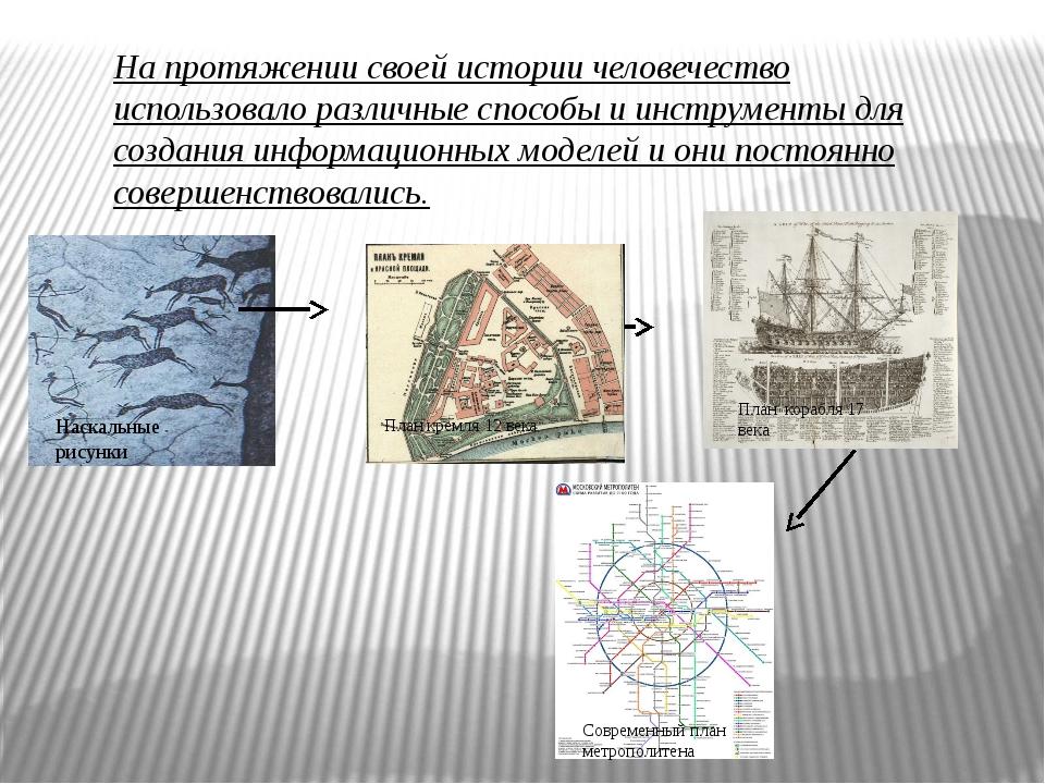 На протяжении своей истории человечество использовало различные способы и ин...