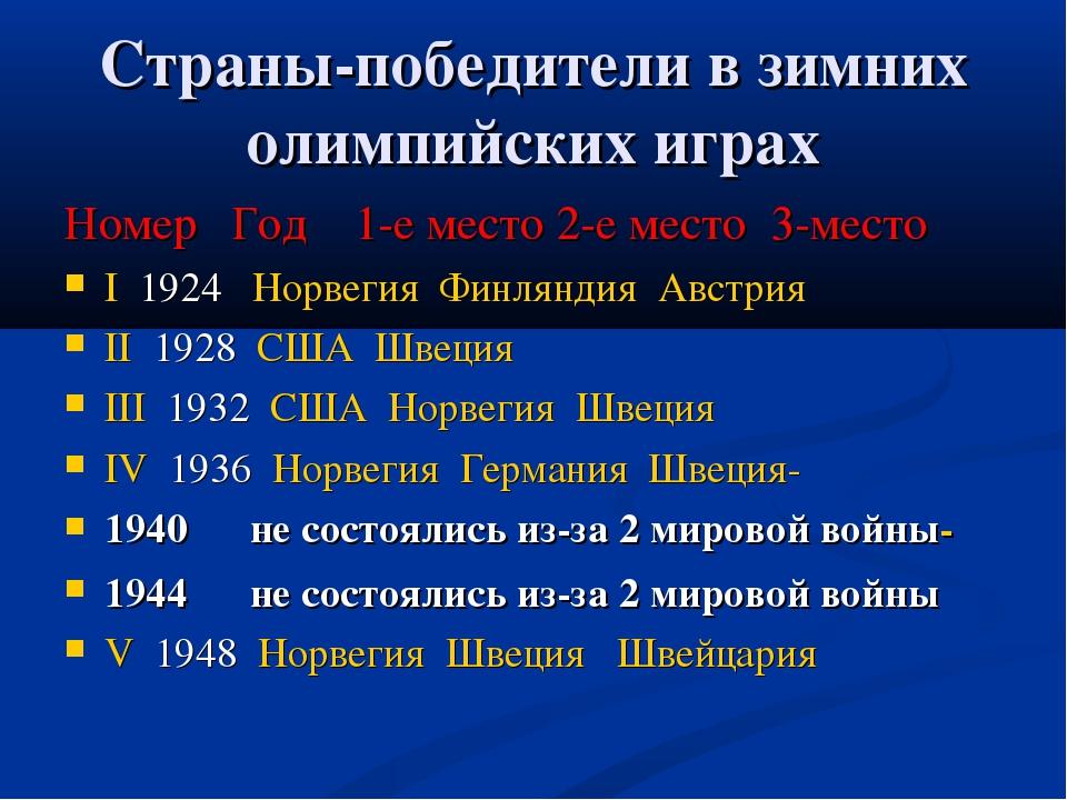 Страны-победители в зимних олимпийских играх Номер Год 1-е место 2-е место 3-...
