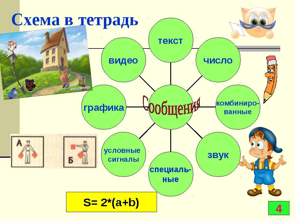 Схема в тетрадь 4 S= 2*(a+b)
