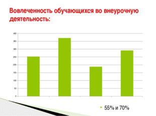 Вовлеченность обучающихся во внеурочную деятельность: 55% и 70%