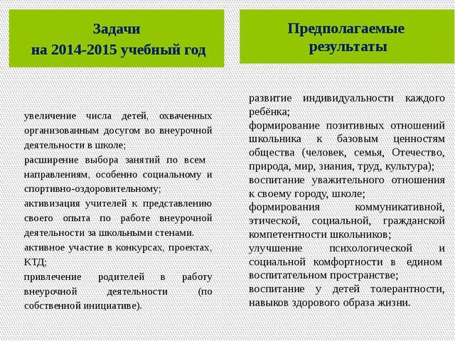 Задачи на 2014-2015 учебный год Предполагаемые результаты увеличение числа д...