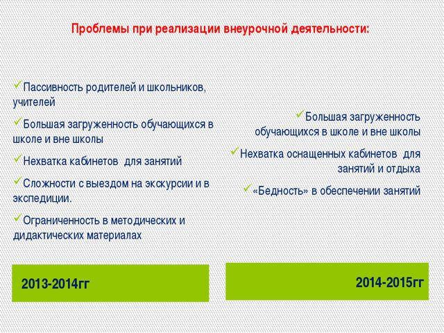 Проблемы при реализации внеурочной деятельности: 2013-2014гг 2014-2015гг Пасс...