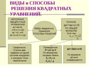 ВИДЫ и СПОСОБЫ РЕШЕНИЯ КВАДРАТНЫХ УРАВНЕНИЙ. ВИДЫ квадратных Уравнений. СПОСО
