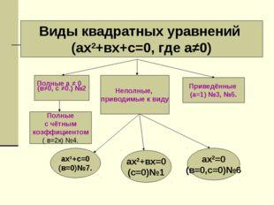 Виды квадратных уравнений (ах2+вх+с=0, где а≠0) (в≠0, с ≠0.) №2 Неполные, при
