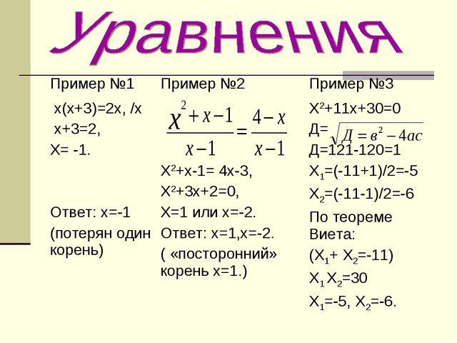 Пример №1Пример №2Пример №3 х(х+3)=2х, /х х+3=2, Х= -1. Ответ: х=-1 (потеря...
