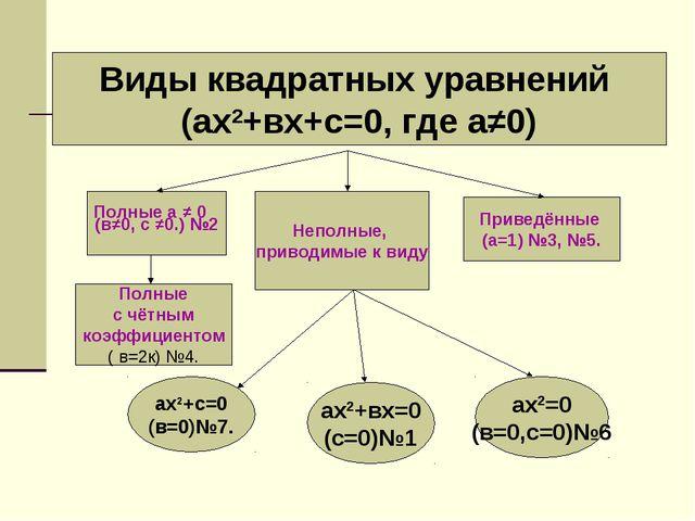 Виды квадратных уравнений (ах2+вх+с=0, где а≠0) (в≠0, с ≠0.) №2 Неполные, при...
