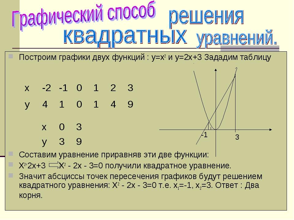 Построим графики двух функций : у=х2 и у=2х+3 Зададим таблицу Составим уравн...