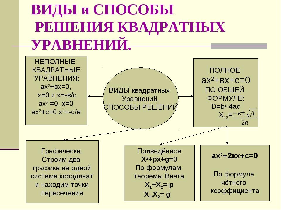 ВИДЫ и СПОСОБЫ РЕШЕНИЯ КВАДРАТНЫХ УРАВНЕНИЙ. ВИДЫ квадратных Уравнений. СПОСО...