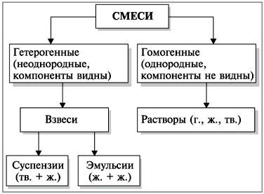 https://sites.google.com/site/himulacom/_/rsrc/1315460338978/zvonok-na-urok/8-klass/urok-no3-cistye-vesestva-i-smesi-sposoby-razdelenia-smesej/34-3.jpg