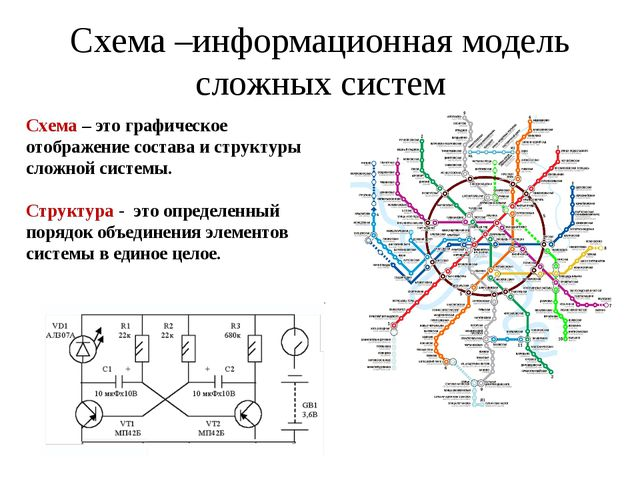 Схема –информационная модель сложных систем Схема – это графическое отображен...