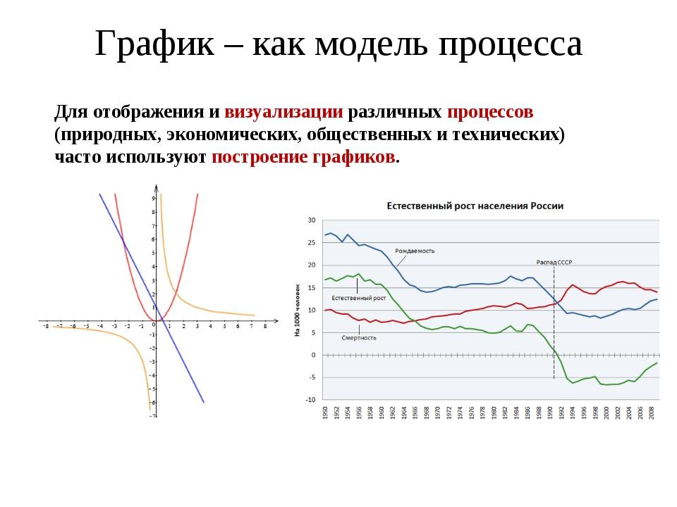 График – как модель процесса Для отображения и визуализации различных процесс...