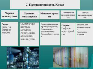 Сырье: -уголь (1м) -железная руда(3м); Черная металлургия Сырье руды цветных