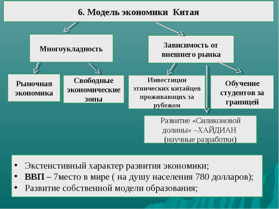 Многоукладность Рыночная экономика Свободные экономические зоны Обучение студ...