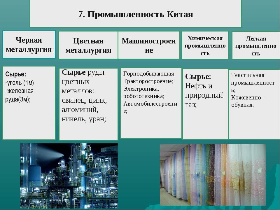 Сырье: -уголь (1м) -железная руда(3м); Черная металлургия Сырье руды цветных...