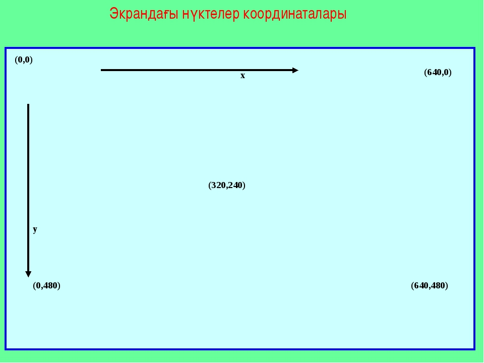 Экрандағы нүктелер координаталары