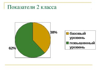 Показатели 2 класса