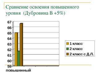 Сравнение освоения повышенного уровня (Дубровина В +5%)