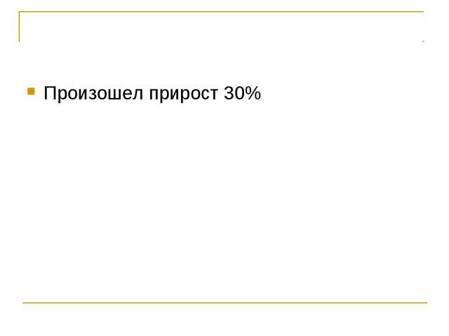 Произошел прирост 30%