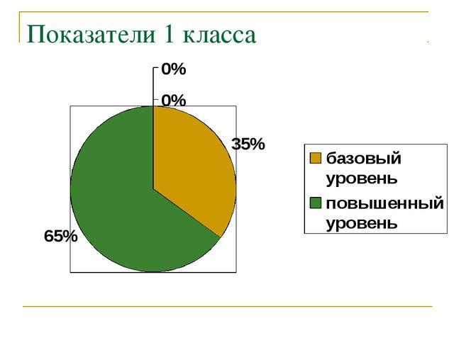 Показатели 1 класса