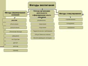 разъяснение Этическая беседа увещание инструктаж пример доклад диспут приучен