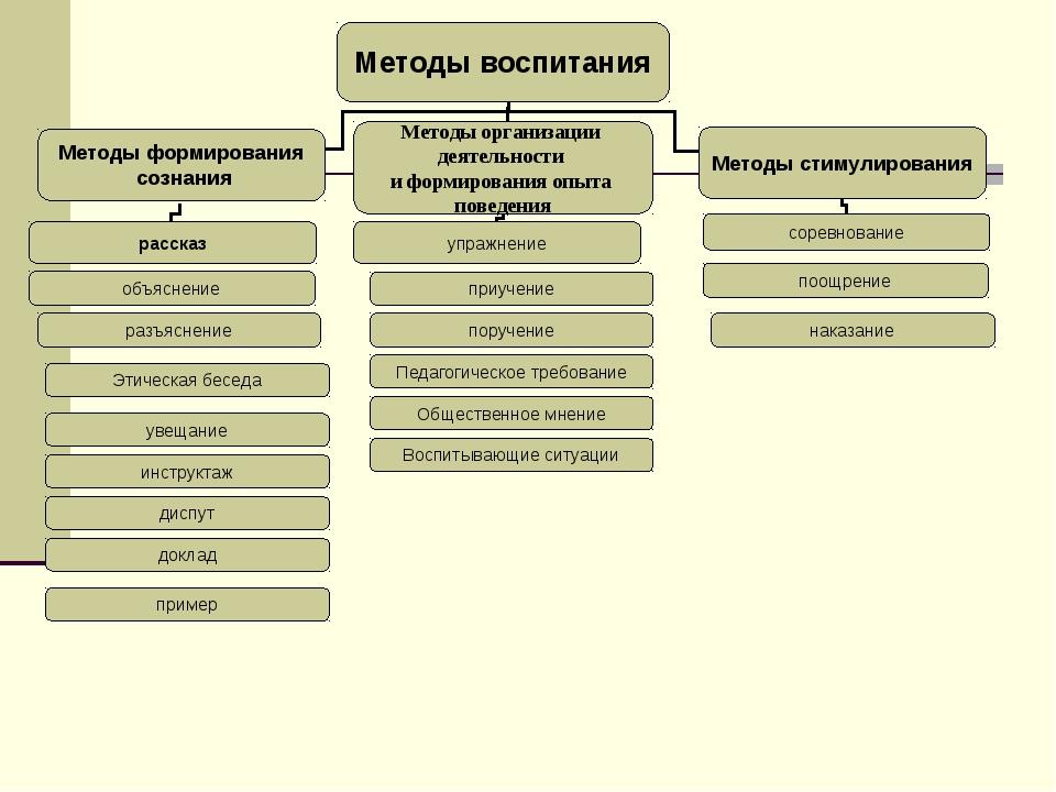 разъяснение Этическая беседа увещание инструктаж пример доклад диспут приучен...