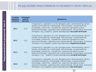 РАЗДЕЛЕНИЕ РАБОТНИКОВ ОСНОВНОГО ПЕРСОНАЛА Предлагаемый реестр должностей: бл