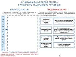 Распределение должностей в зависимости от сферы деятельности, организации ме