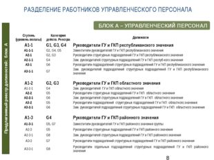 Предлагаемый реестр должностей: блок А БЛОК А – УПРАВЛЕНЧЕСКИЙ ПЕРСОНАЛ РАЗДЕ