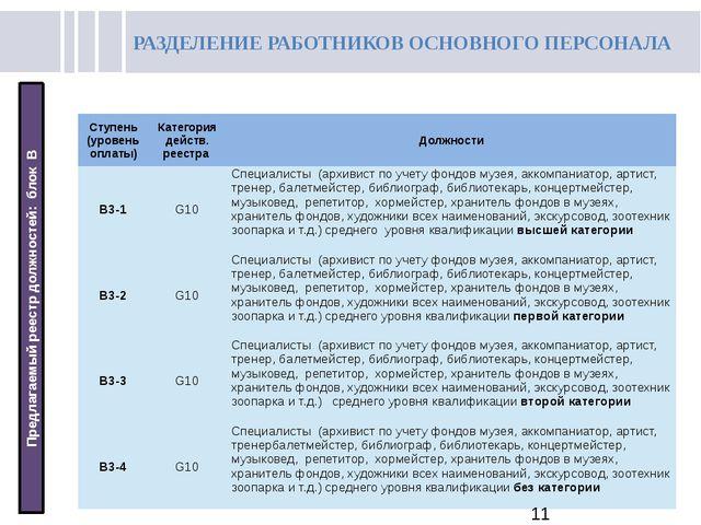 РАЗДЕЛЕНИЕ РАБОТНИКОВ ОСНОВНОГО ПЕРСОНАЛА Предлагаемый реестр должностей: бл...