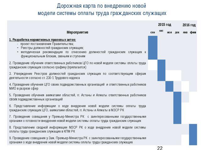 Дорожная карта по внедрению новой модели системы оплаты труда гражданских слу...