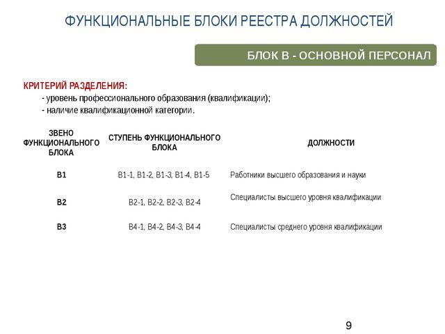 КРИТЕРИЙ РАЗДЕЛЕНИЯ: - уровень профессионального образования (квалификации);...