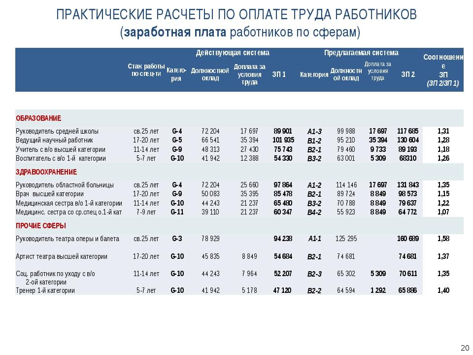 ПРАКТИЧЕСКИЕ РАСЧЕТЫ ПО ОПЛАТЕ ТРУДА РАБОТНИКОВ (заработная плата работников...