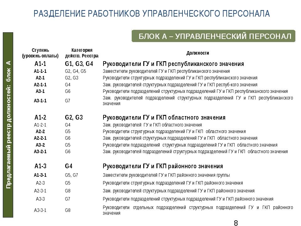 Предлагаемый реестр должностей: блок А БЛОК А – УПРАВЛЕНЧЕСКИЙ ПЕРСОНАЛ РАЗДЕ...