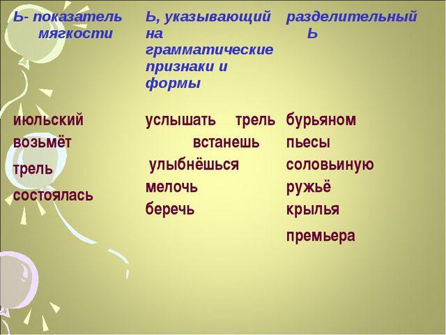 Ь- показатель мягкости Ь, указывающий на грамматические признаки и формыраз...