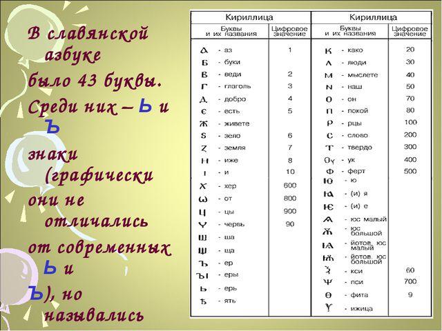 В славянской азбуке было 43 буквы. Среди них – Ь и Ъ знаки (графически они не...