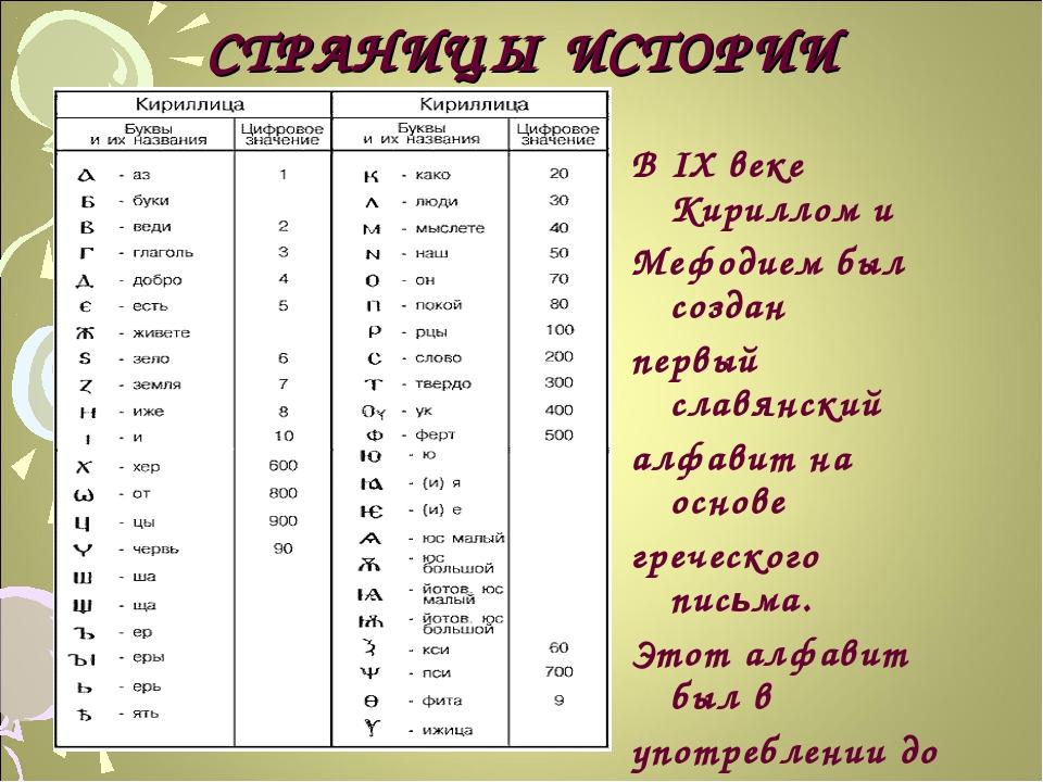 СТРАНИЦЫ ИСТОРИИ В IX веке Кириллом и Мефодием был создан первый славянский а...