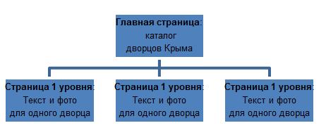 создание простейшей web-страницы с использованием текстового редактора