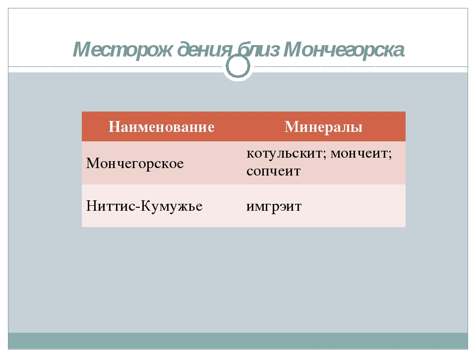 Месторождения близ Мончегорска НаименованиеМинералы Мончегорское котульскит...