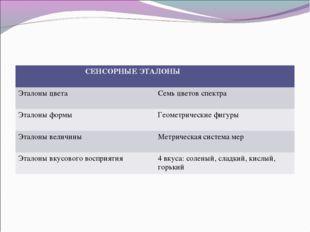 СЕНСОРНЫЕ ЭТАЛОНЫ  Эталоны цвета Семь цветов спектра Эталоны формы Геомет