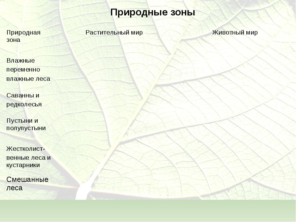 Природные зоны Природная зонаРастительный мир Животный мир Влажные переменн...