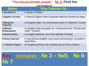 """The famous British people"" № 1. Find the mistakes! Name	Was famous for… 1.El"