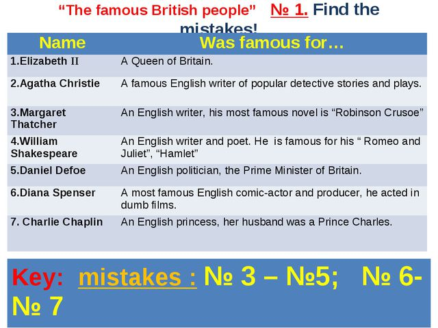"""The famous British people"" № 1. Find the mistakes! Name	Was famous for… 1.El..."